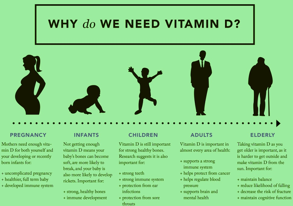 why do we need best vitamin d supplement infographic